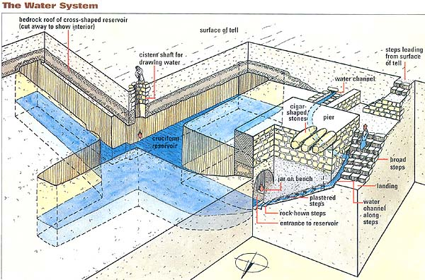 Location Of Beth Shemesh: The Secret Of The Cistern · The BAS Library